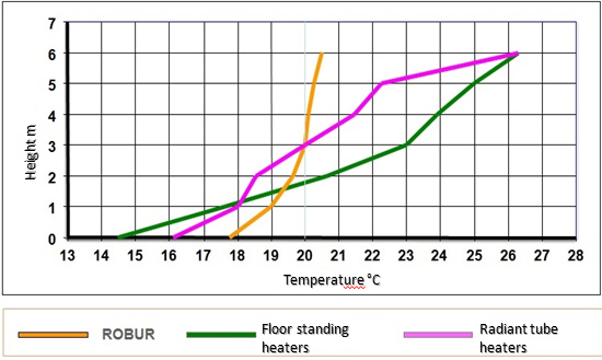Robur air stratification comparision