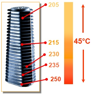 Robur pyramid-shaped heat exchanger